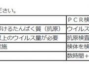 川崎市の新型コロナウイルス感染患者の発表について